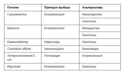Антибиотики, рекомендуемые при бактериальных инфекционных кишечных заболеваниях