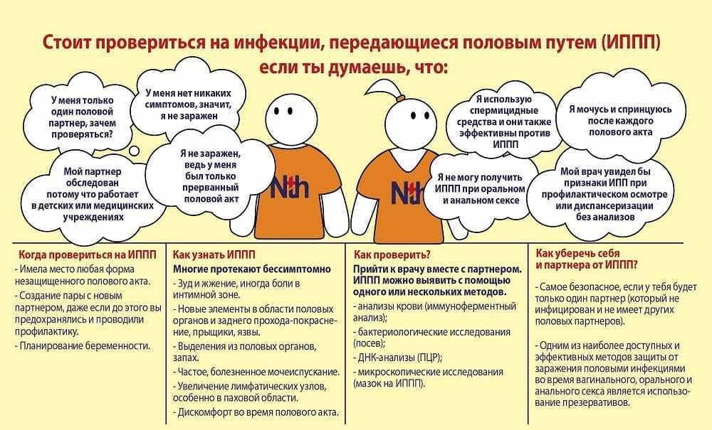 Проверка на ИППП в инфографике