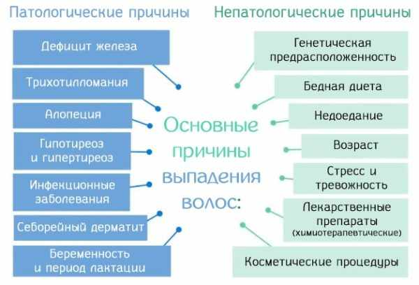 Причины алопеции