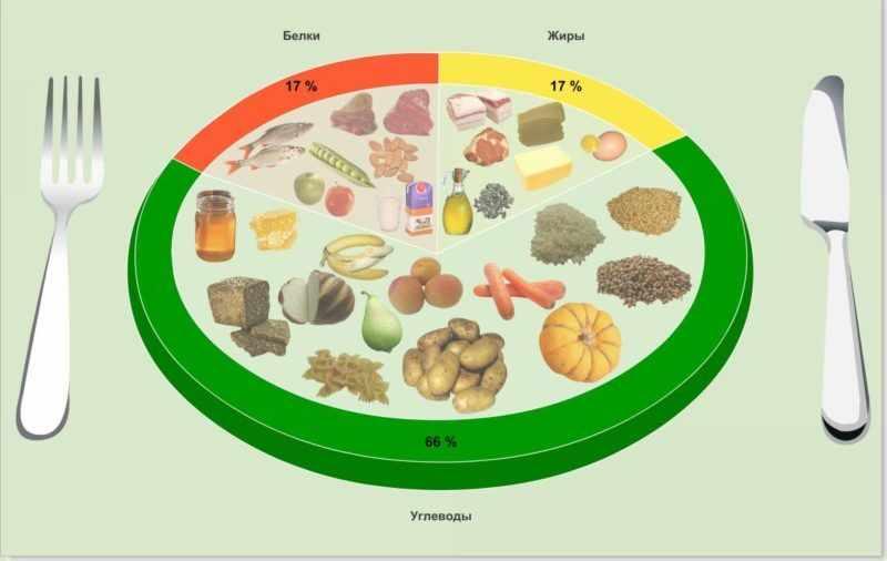 Полноценное питание