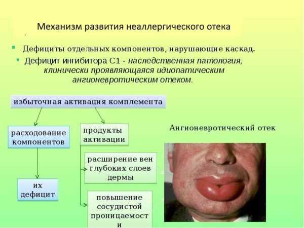 Механизм развития неаллергического состояния